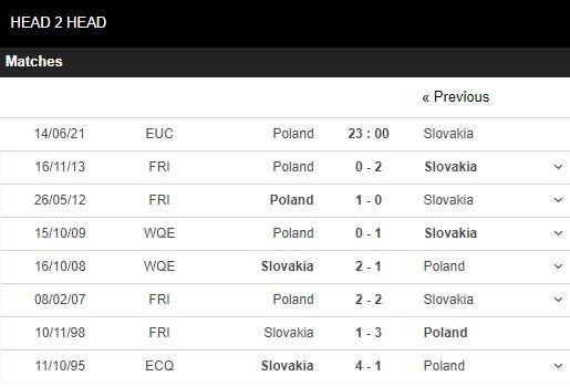 Lịch sử đối đầu Ba Lan vs Slovakia
