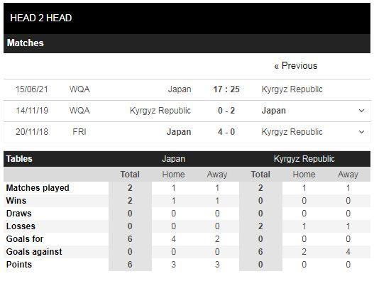 Lịch sử đối đầu Nhật Bản vs Kyrgyzstan